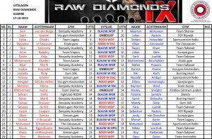 Bonjasky_Academy_Raw_Diamonds_IX_Uitslagen_Middagprogramma